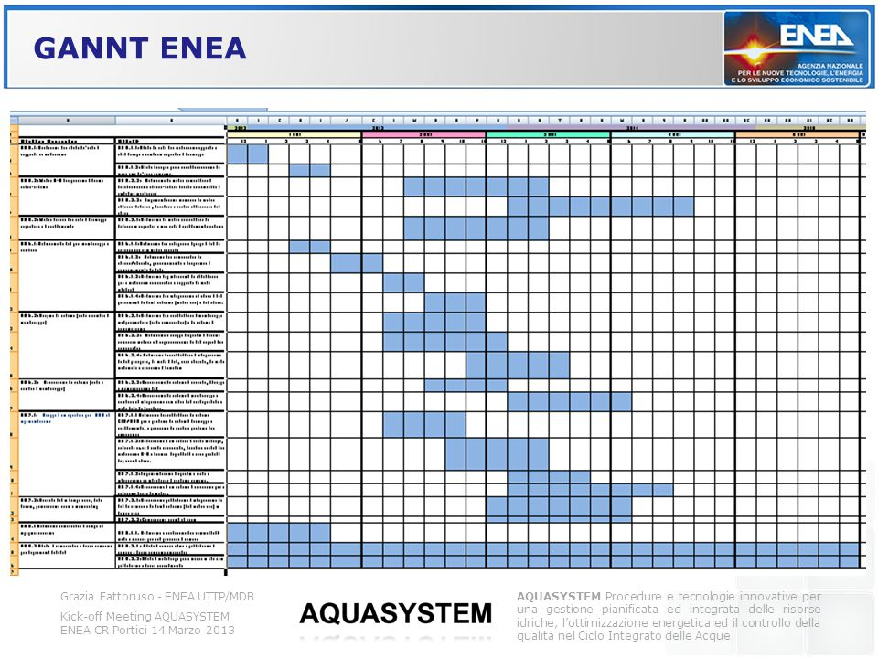 GANNT ENEA Grazia Fattoruso - ENEA UTTP/MDB Kick-off Meeting AQUASYSTEM ENEA CR Portici 14 Marzo 2013 AQUASYSTEM Procedure e tecnologie innovative per