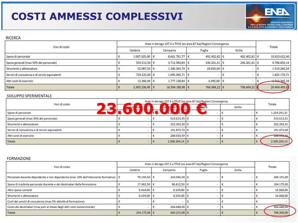 COSTI AMMESSI COMPLESSIVI 23.600.000 €