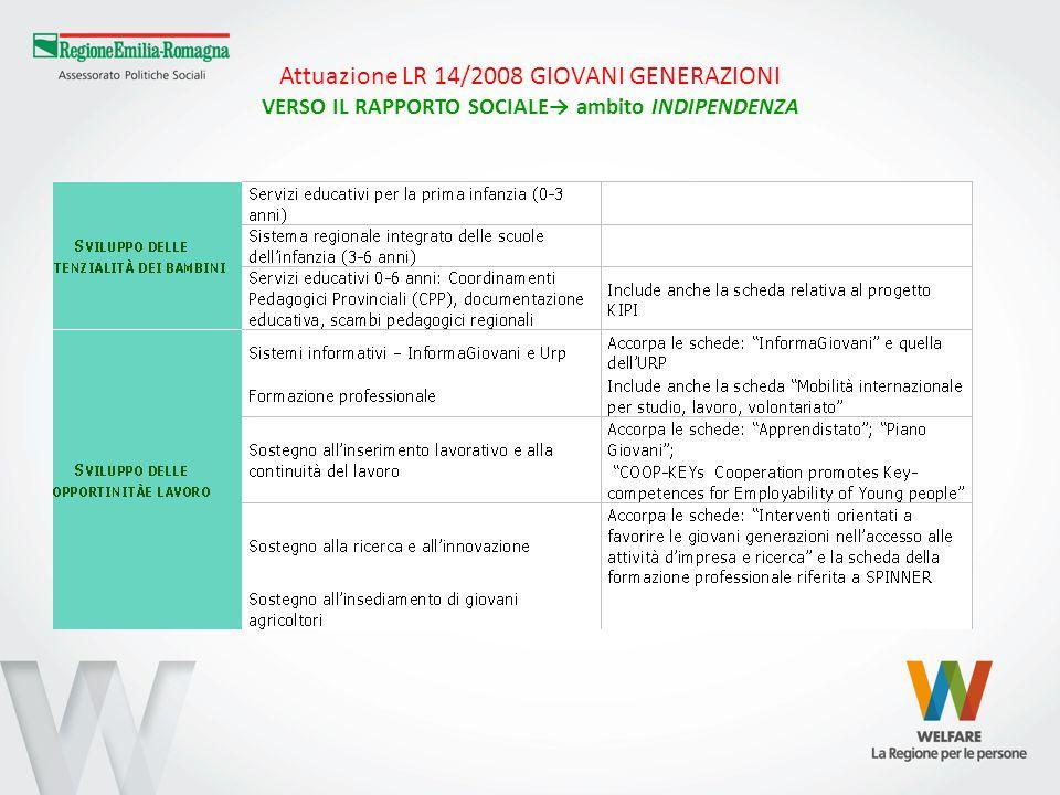 Attuazione LR 14/2008 GIOVANI GENERAZIONI VERSO IL RAPPORTO SOCIALE→ ambito INDIPENDENZA