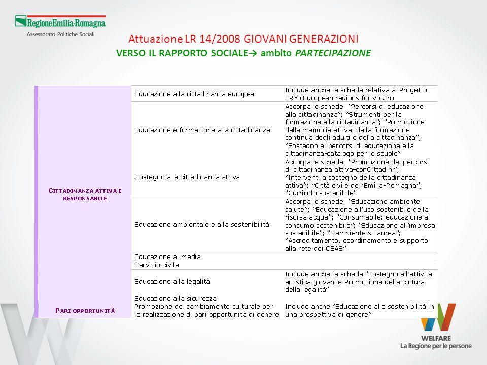 Attuazione LR 14/2008 GIOVANI GENERAZIONI VERSO IL RAPPORTO SOCIALE→ ambito PARTECIPAZIONE