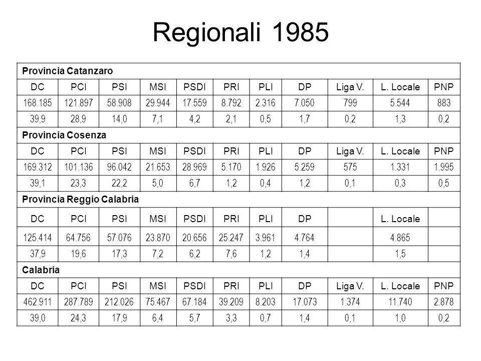 Provincia di Catanzaro votiseggiresti DC168.185427.561 PCI121.897316.429 PSI58.908123.752 MSI29.944 PSDI17.559 PRI8.792 PLI2.316 DP7.050 Liga Veneta799 Lista Locale5.544 PNP883 Tot.