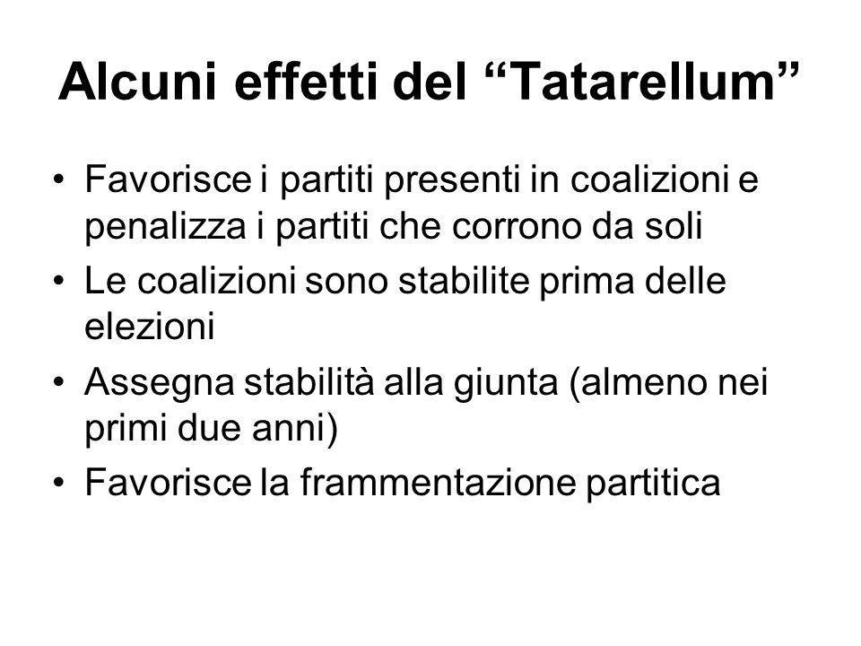 Alcuni effetti del Tatarellum Favorisce i partiti presenti in coalizioni e penalizza i partiti che corrono da soli Le coalizioni sono stabilite prima delle elezioni Assegna stabilità alla giunta (almeno nei primi due anni) Favorisce la frammentazione partitica