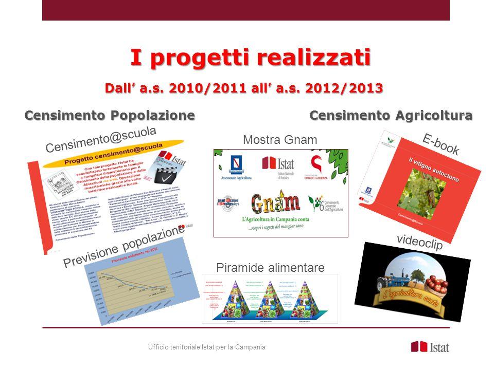 I progetti realizzati Ufficio territoriale Istat per la Campania Dall' a.s.