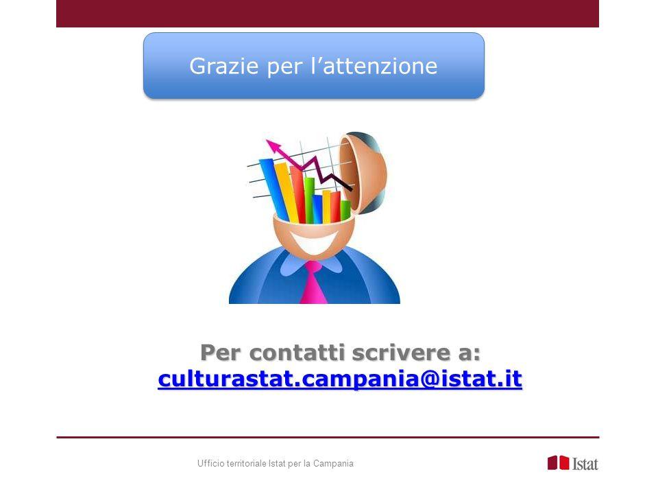 Grazie per l'attenzione Per contatti scrivere a: culturastat.campania@istat.it Ufficio territoriale Istat per la Campania