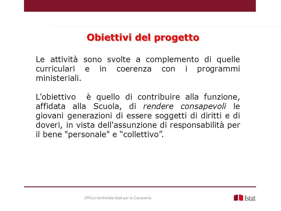 Le attività sono svolte a complemento di quelle curriculari e in coerenza con i programmi ministeriali.
