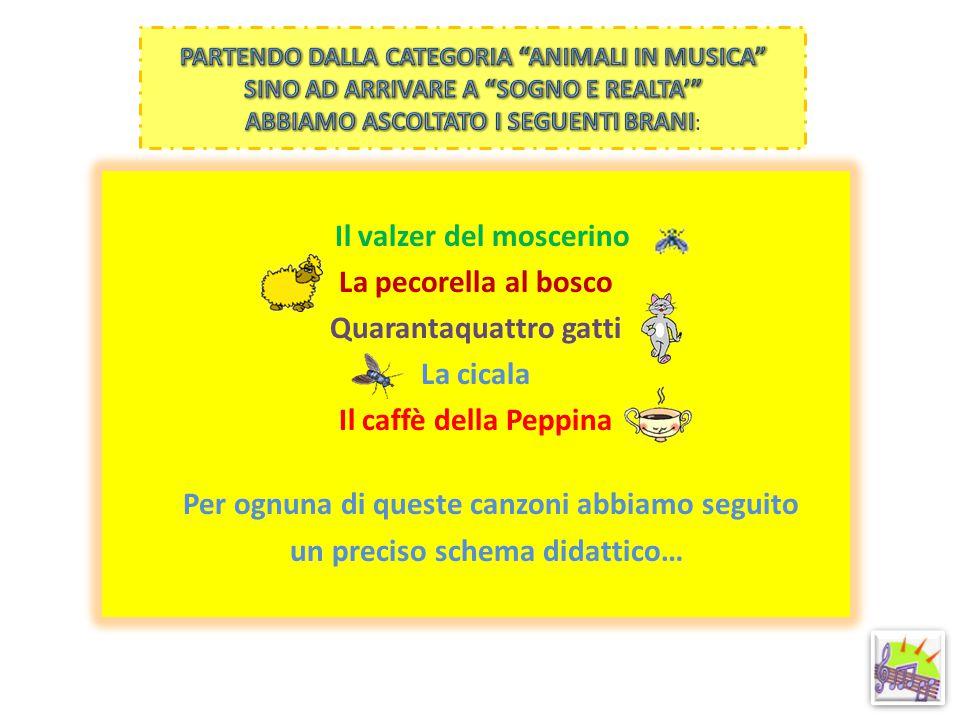 Ascolto della canzone Analisi del testo Traduzione Grafica Canto corale
