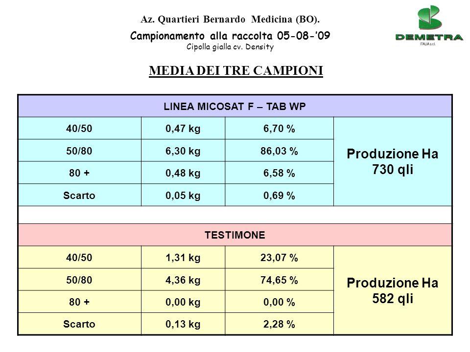 LINEA MICOSAT F – TAB WP 40/500,47 kg6,70 % Produzione Ha 730 qli 50/806,30 kg86,03 % 80 +0,48 kg6,58 % Scarto0,05 kg0,69 % TESTIMONE 40/501,31 kg23,0