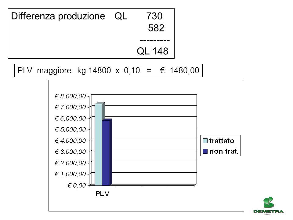 Differenza produzione QL 730 582 --------- QL 148 PLV maggiore kg 14800 x 0,10 = € 1480,00