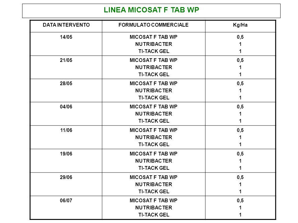 LINEA MICOSAT F TAB WP DATA INTERVENTOFORMULATO COMMERCIALEKg/Ha 14/05MICOSAT F TAB WP NUTRIBACTER TI-TACK GEL 0,5 1 21/05MICOSAT F TAB WP NUTRIBACTER