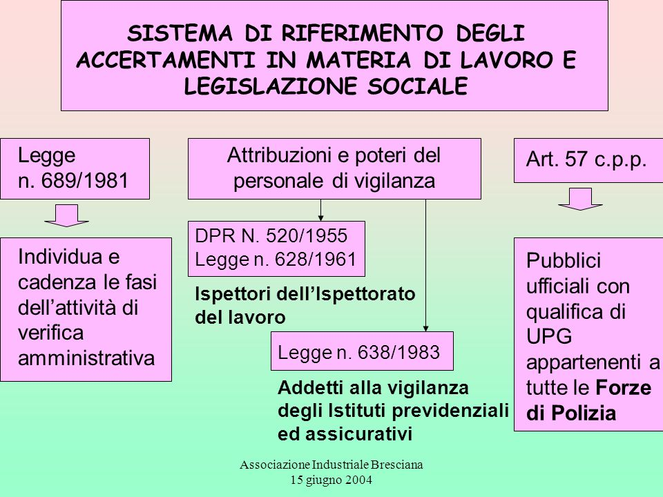 Associazione Industriale Bresciana 15 giugno 2004 SISTEMA DI RIFERIMENTO DEGLI ACCERTAMENTI IN MATERIA DI LAVORO E LEGISLAZIONE SOCIALE Legge n. 689/1