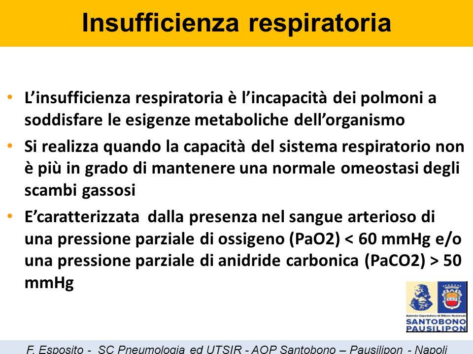 L'insufficienza respiratoria è l'incapacità dei polmoni a soddisfare le esigenze metaboliche dell'organismo Si realizza quando la capacità del sistema