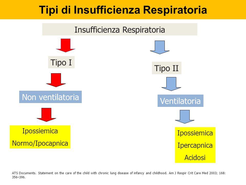 Tipi di Insufficienza Respiratoria DefinizioneClassificazione Insufficienza Respiratoria Tipo I Tipo II Non ventilatoria Ventilatoria ATS Documents. S