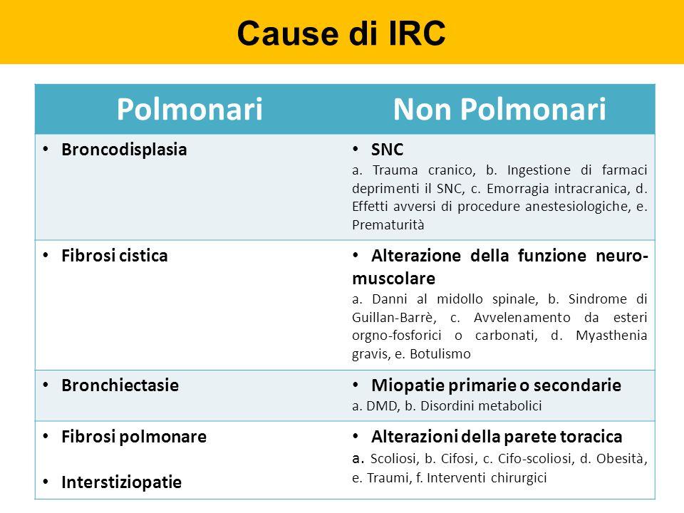 Cause di IRC PolmonariNon Polmonari Broncodisplasia SNC a. Trauma cranico, b. Ingestione di farmaci deprimenti il SNC, c. Emorragia intracranica, d. E