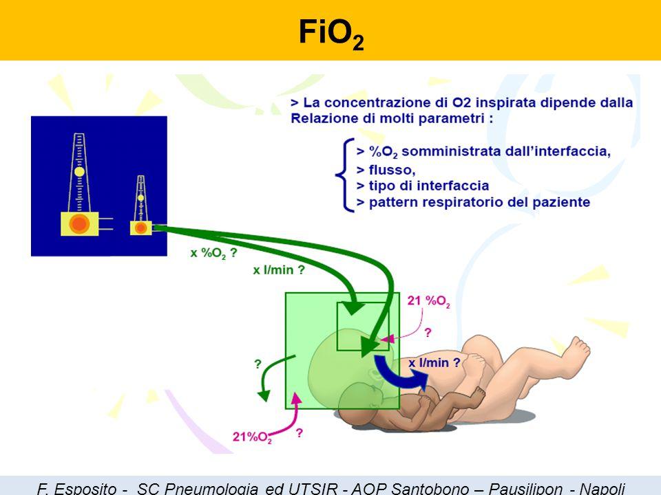 FiO 2 F. Esposito - SC Pneumologia ed UTSIR - AOP Santobono – Pausilipon - Napoli