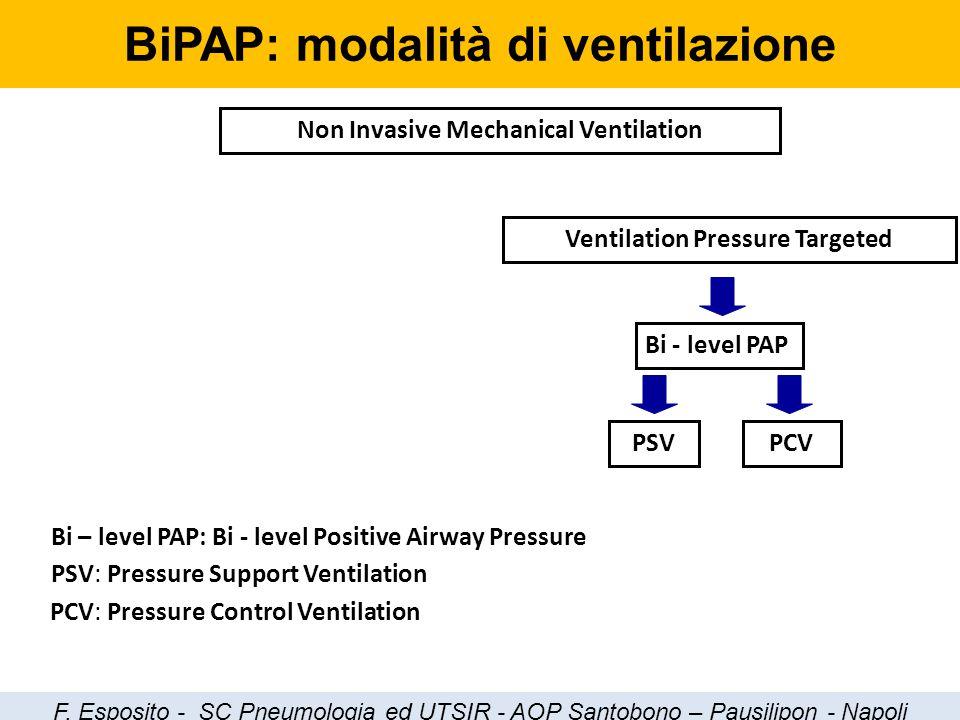 Non Invasive Mechanical Ventilation Ventilation Pressure Targeted Bi - level PAP Bi – level PAP: Bi - level Positive Airway Pressure PSVPCV PSV: Press