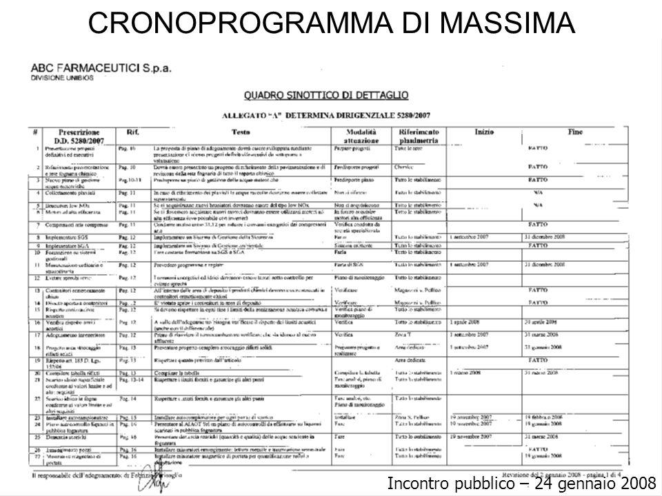 CRONOPROGRAMMA DI MASSIMA Incontro pubblico – 24 gennaio 2008