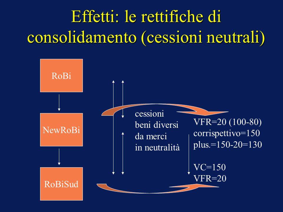 Effetti: le rettifiche di consolidamento (cessioni neutrali) cessioni beni diversi da merci in neutralità VFR=20 (100-80) corrispettivo=150 plus.=150-20=130 VC=150 VFR=20 Alfa RoBi NewRoBi RoBiSud