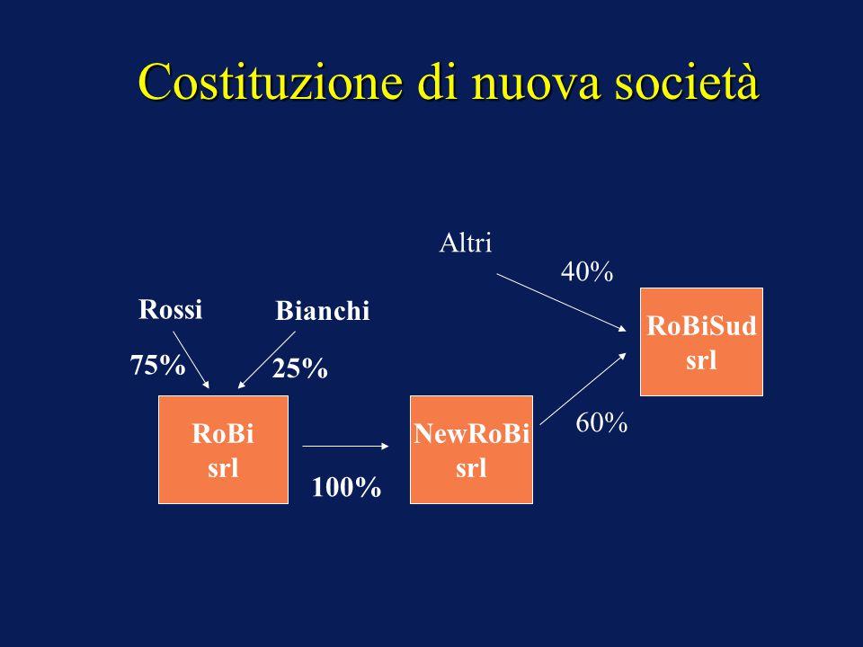 Costituzione di nuova società Rossi Bianchi 75% 25% RoBi srl 100% NewRoBi srl RoBiSud srl Altri 60% 40%