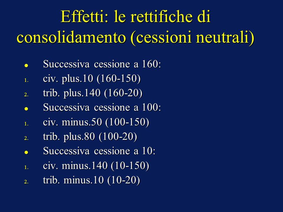 Effetti: le rettifiche di consolidamento (cessioni neutrali) Successiva cessione a 160: Successiva cessione a 160: 1.