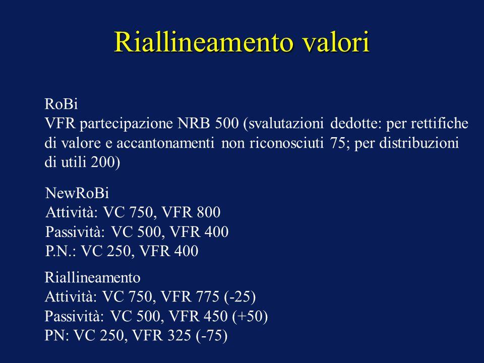 Riallineamento valori RoBi VFR partecipazione NRB 500 (svalutazioni dedotte: per rettifiche di valore e accantonamenti non riconosciuti 75; per distribuzioni di utili 200) NewRoBi Attività: VC 750, VFR 800 Passività: VC 500, VFR 400 P.N.: VC 250, VFR 400 Riallineamento Attività: VC 750, VFR 775 (-25) Passività: VC 500, VFR 450 (+50) PN: VC 250, VFR 325 (-75)