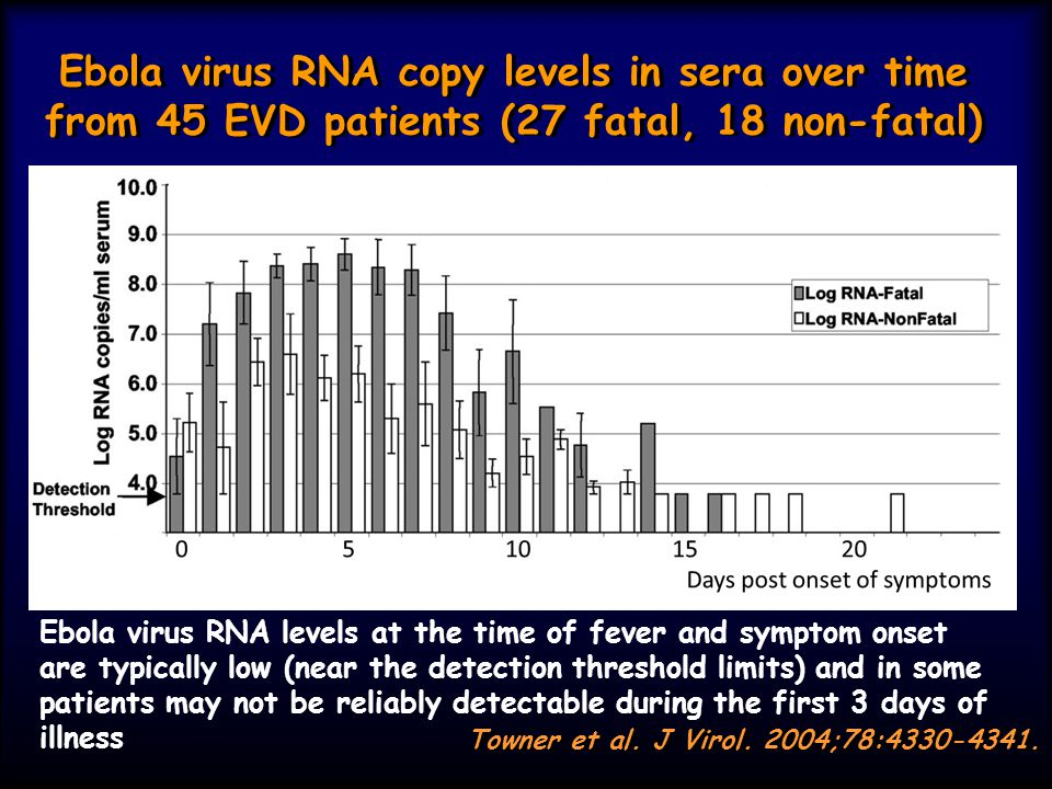 Ebola virus detection by RT-PCR in body fluids collected from EVD patients during an outbreak in Gulu, Uganda and the maximum described persistence after symptom onset described in the literature Body Fluid Acute phase n detected/n tested (percent) Convalescent phase n detected/n tested (percent) Last day detected after symptom onset described in the literature Comments Skin1/8 (13%)0/4 (0%)6 Saliva8/12 (67%)0/4 (0%)8 Urine0/7 (0%)0/4 (0%)23 Ebola virus antigen has been detected in the urine in other studies 20 20 Stool / Feces2/4 (50%)n/d29 Breast milk1/1 (100%) 15 Ebola infects circulating macrophages which are present in breast milk 16 16 Semenn/d1/2 (50%)101 Sexual transmission of Marburg virus (but not Ebola virus) has been described 36 36 Vaginal fluidn/d 33