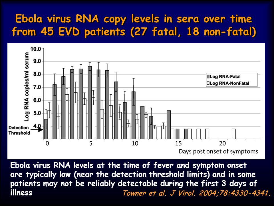 Ebola virus RNA copy levels in sera over time from 45 EVD patients (27 fatal, 18 non-fatal) Towner et al. J Virol. 2004;78:4330-4341. Ebola virus RNA