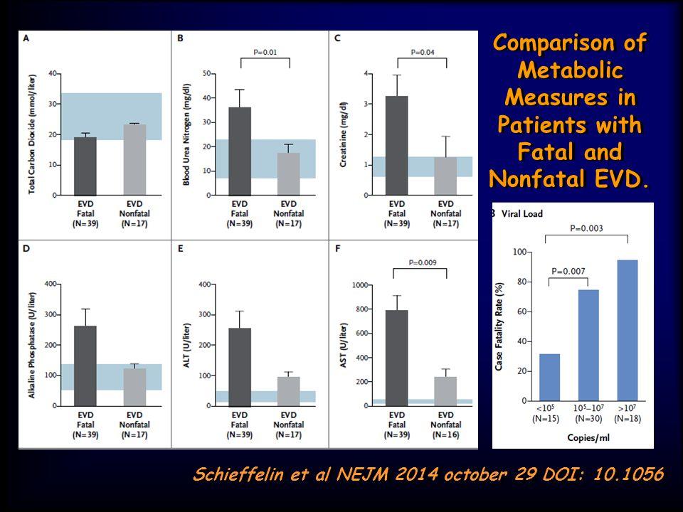 Comparison of Metabolic Measures in Patients with Fatal and Nonfatal EVD. Schieffelin et al NEJM 2014 october 29 DOI: 10.1056