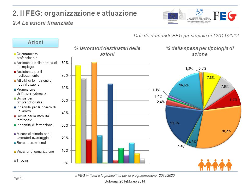 Page 15 Il FEG in Italia e la prospettiva per la programmazione 2014/2020 Bologna, 20 febbraio 2014 % della spesa per tipologia di azione Azioni % lavoratori destinatari delle azioni Dati da domande FEG presentate nel 2011/2012 2.