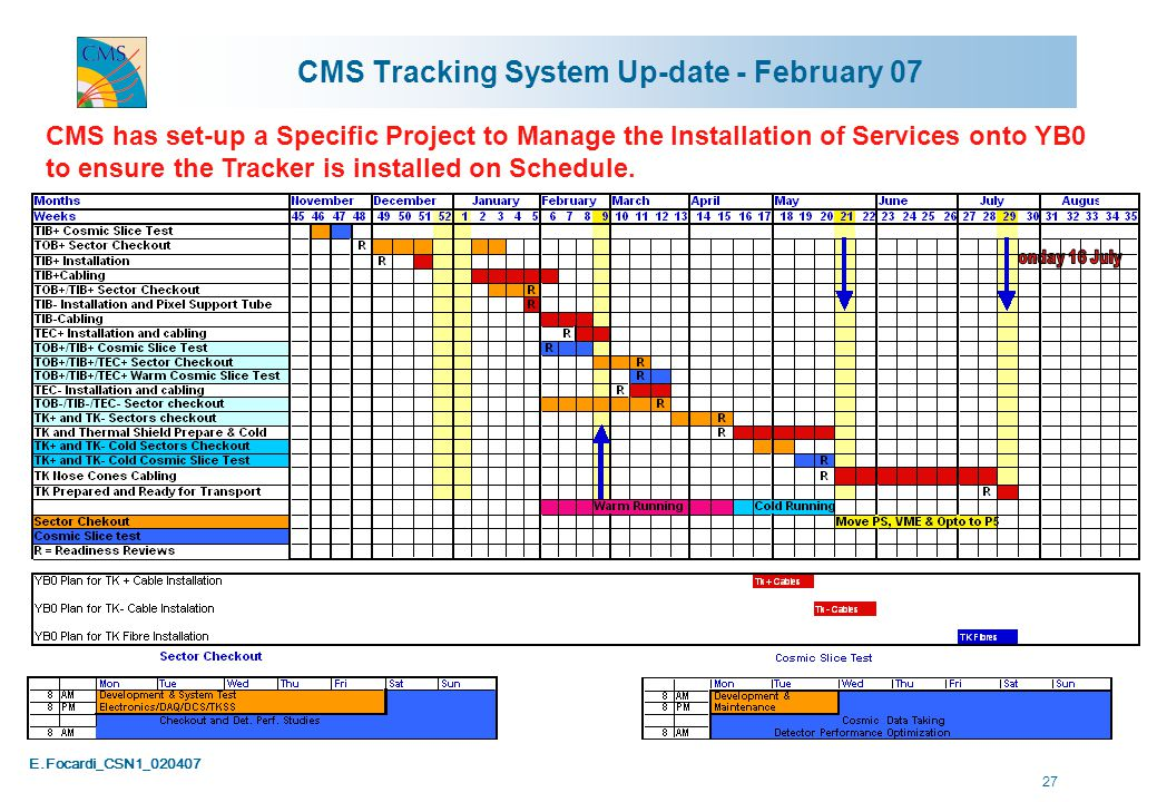 E.Focardi_CSN1_020407 27 CMS Tracking System Up-date - February 07 CMS has set-up a Specific Project to Manage the Installation of Services onto YB0 to ensure the Tracker is installed on Schedule.
