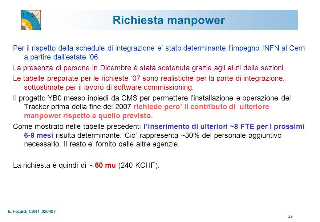 E.Focardi_CSN1_020407 29 Richiesta manpower Per il rispetto della schedule di integrazione e' stato determinante l'impegno INFN al Cern a partire dall