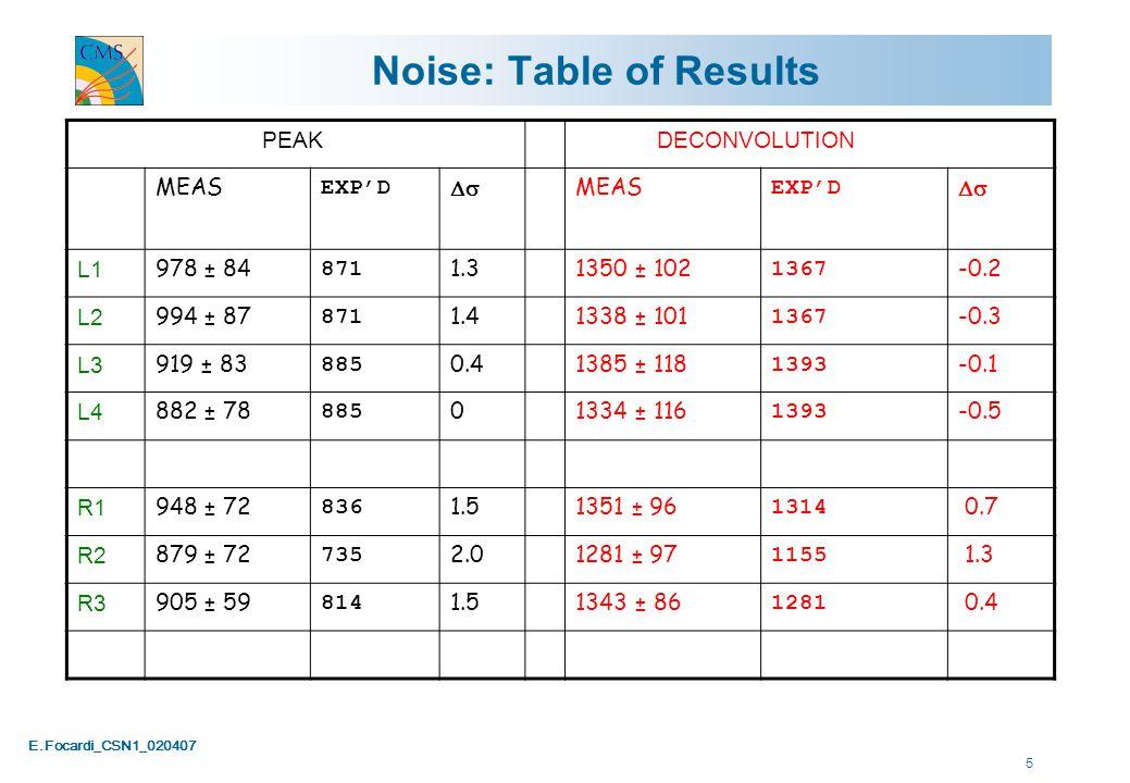 E.Focardi_CSN1_020407 6 TIB/TID+ - coupling test and Pixel Tube ins.