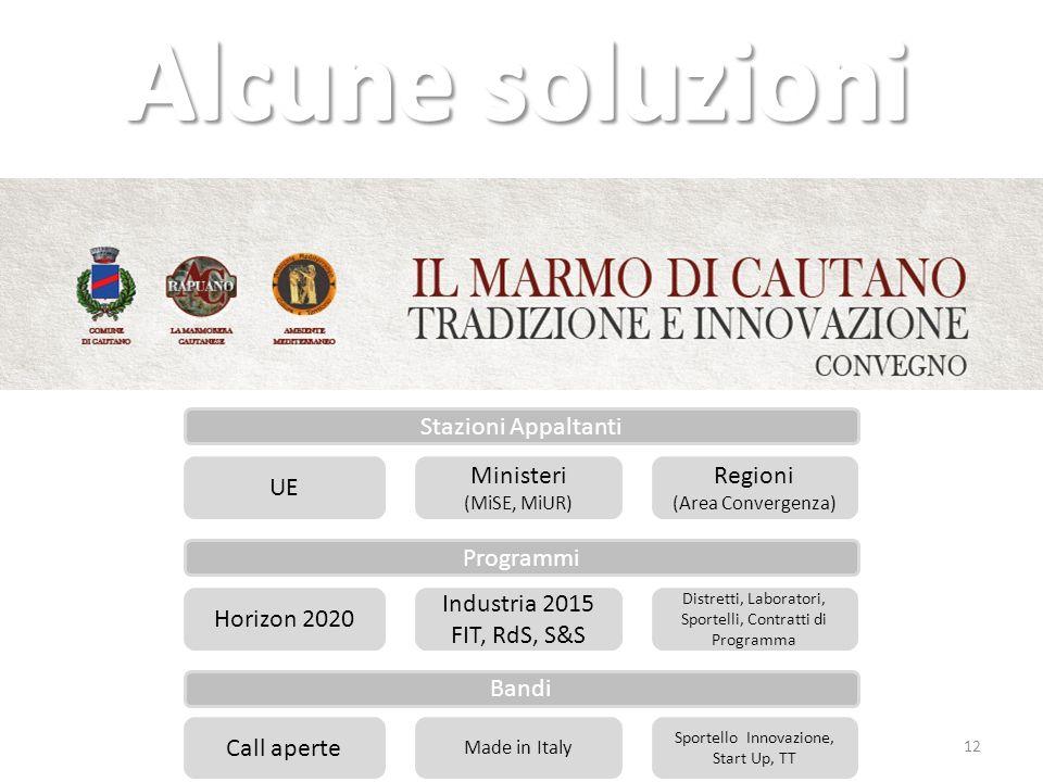 12 Stazioni Appaltanti UE Ministeri (MiSE, MiUR) Regioni (Area Convergenza) Horizon 2020 Programmi Industria 2015 FIT, RdS, S&S Distretti, Laboratori, Sportelli, Contratti di Programma Call aperte Bandi Made in Italy Sportello Innovazione, Start Up, TT
