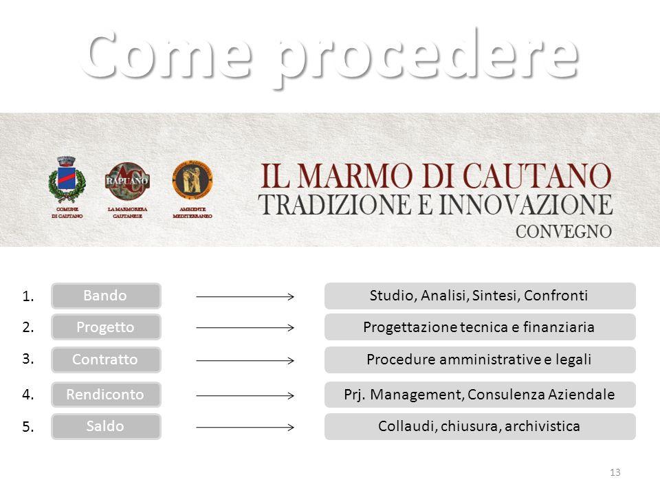 Bando Progetto Contratto Rendiconto Saldo 1. 2. 3.