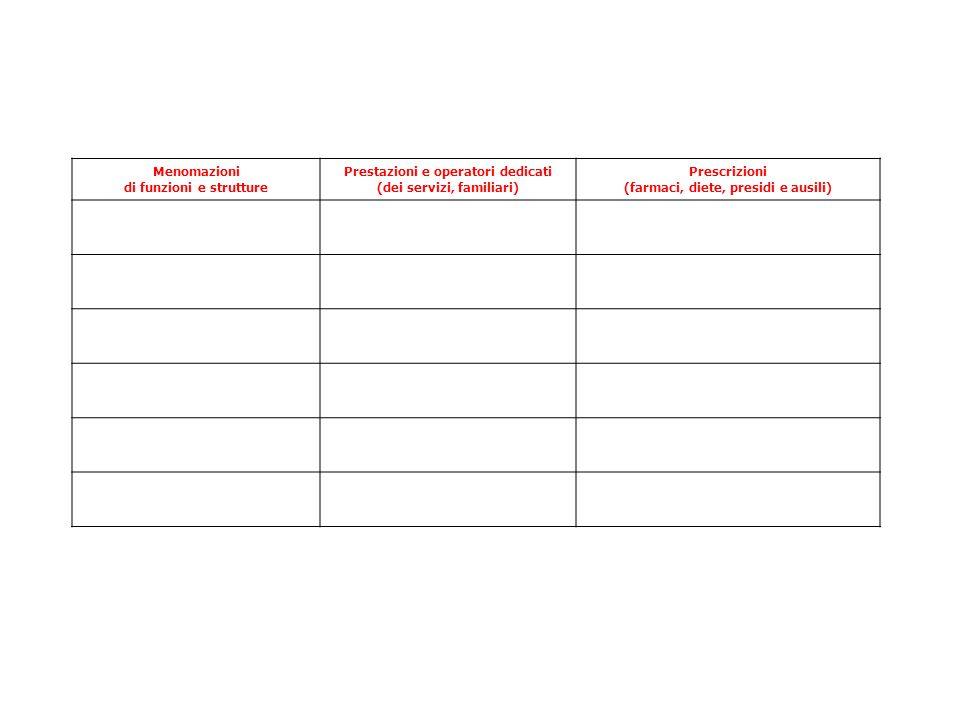 Menomazioni di funzioni e strutture Prestazioni e operatori dedicati (dei servizi, familiari) Prescrizioni (farmaci, diete, presidi e ausili)