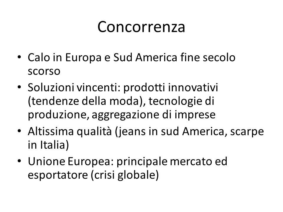Concorrenza Calo in Europa e Sud America fine secolo scorso Soluzioni vincenti: prodotti innovativi (tendenze della moda), tecnologie di produzione, a