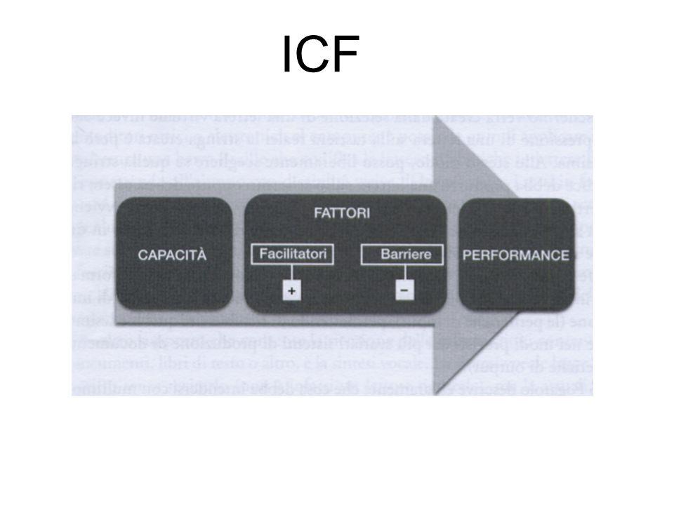 Caratteristiche dell'alunno (difficoltà, risorse, esigenze…) Caratteristiche del compito/obiettivo da realizzare Caratteristiche del contesto fisico e sociale in cui si realizzerà l'intervento PER LA SCELTA DEL SOFTWARE: