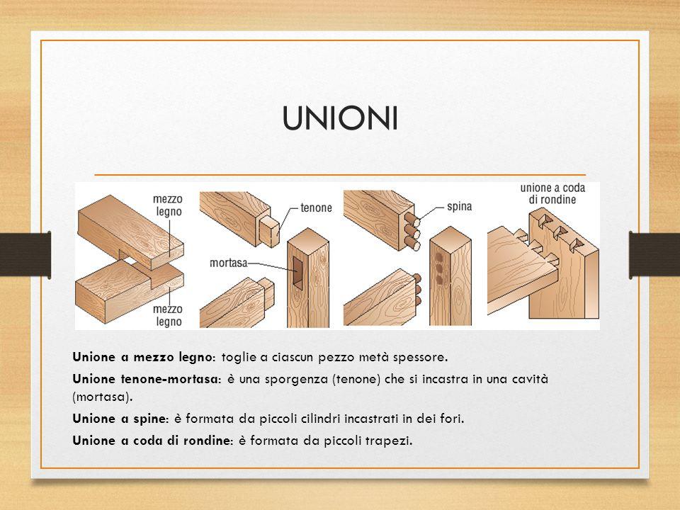 UNIONI Unione a mezzo legno: toglie a ciascun pezzo metà spessore. Unione tenone-mortasa: è una sporgenza (tenone) che si incastra in una cavità (mort