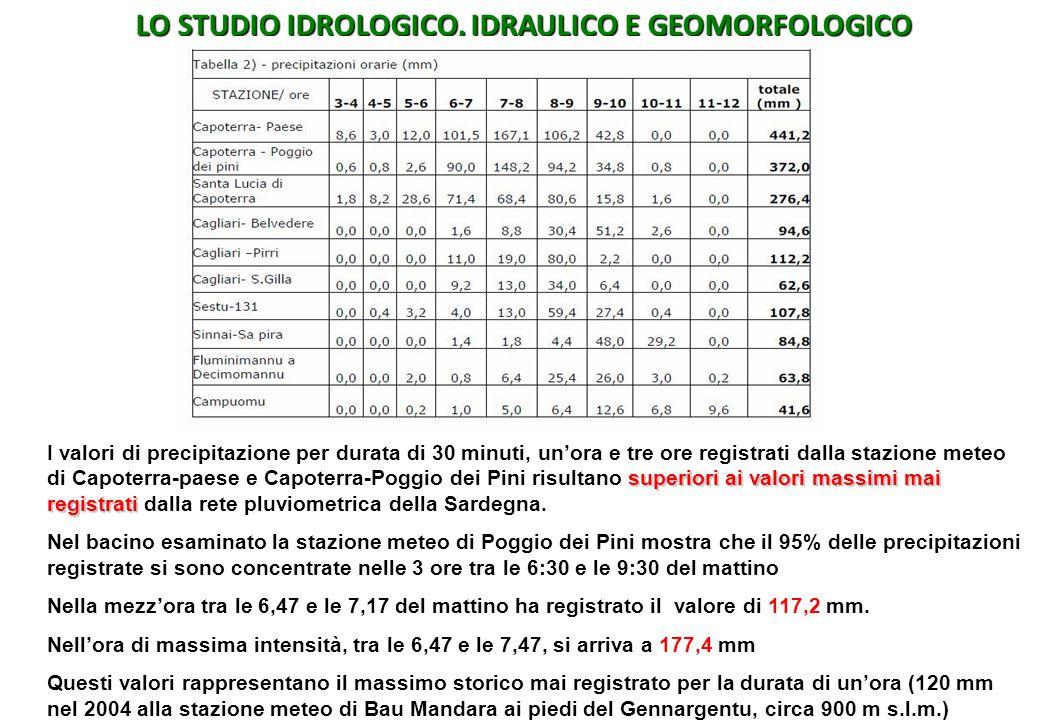 LO STUDIO IDROLOGICO, IDRAULICO E GEOMORFOLOGICO superiori ai valori massimi mai registrati I valori di precipitazione per durata di 30 minuti, un'ora