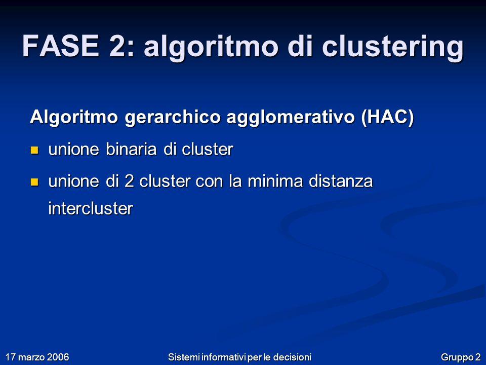 Gruppo 2 17 marzo 2006 Sistemi informativi per le decisioni FASE 2: algoritmo di clustering Algoritmo gerarchico agglomerativo (HAC) unione binaria di cluster unione binaria di cluster unione di 2 cluster con la minima distanza intercluster unione di 2 cluster con la minima distanza intercluster
