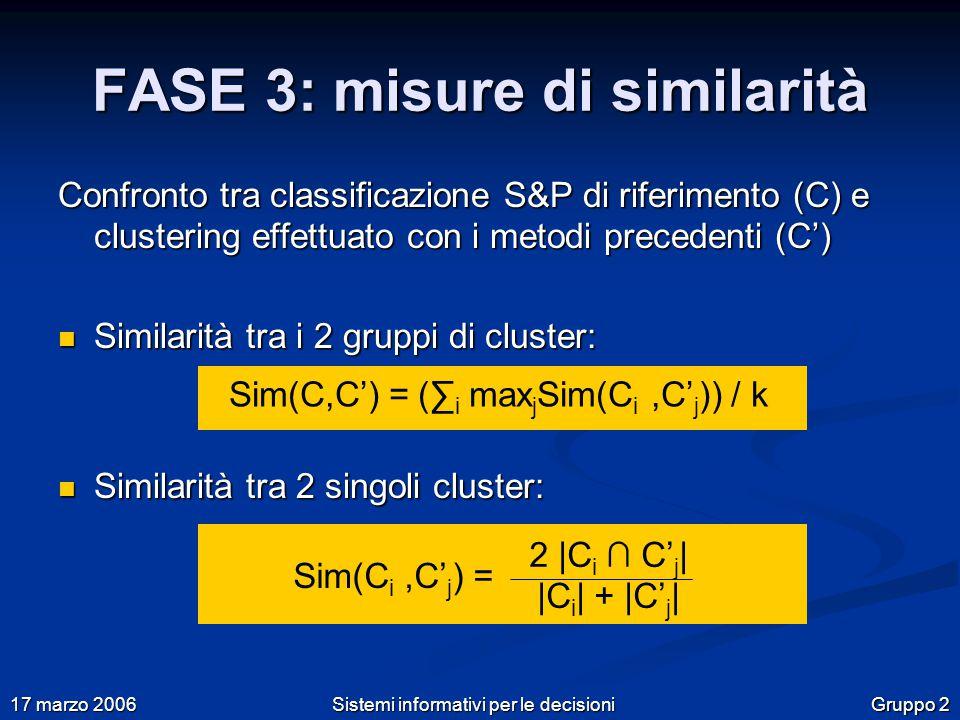 Gruppo 2 17 marzo 2006 Sistemi informativi per le decisioni FASE 3: misure di similarità Confronto tra classificazione S&P di riferimento (C) e clustering effettuato con i metodi precedenti (C') Similarità tra i 2 gruppi di cluster: Similarità tra i 2 gruppi di cluster: Similarità tra 2 singoli cluster: Similarità tra 2 singoli cluster: Sim(C,C') = (∑ i max j Sim(C i,C' j )) / k 2 |C i ∩ C' j | |C i | + |C' j | Sim(C i,C' j ) =