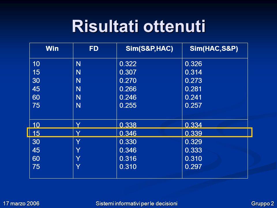 Gruppo 2 17 marzo 2006 Sistemi informativi per le decisioni Risultati ottenuti 10 15 30 45 60 75 0.322 0.307 0.270 0.266 0.246 0.255 0.338 0.346 0.330 0.346 0.316 0.310 0.326 0.314 0.273 0.281 0.241 0.257 0.334 0.339 0.329 0.333 0.310 0.297 FDSim(S&P,HAC)Sim(HAC,S&P)Win NNNNNNNNNNNN 10 15 30 45 60 75 YYYYYYYYYYYY