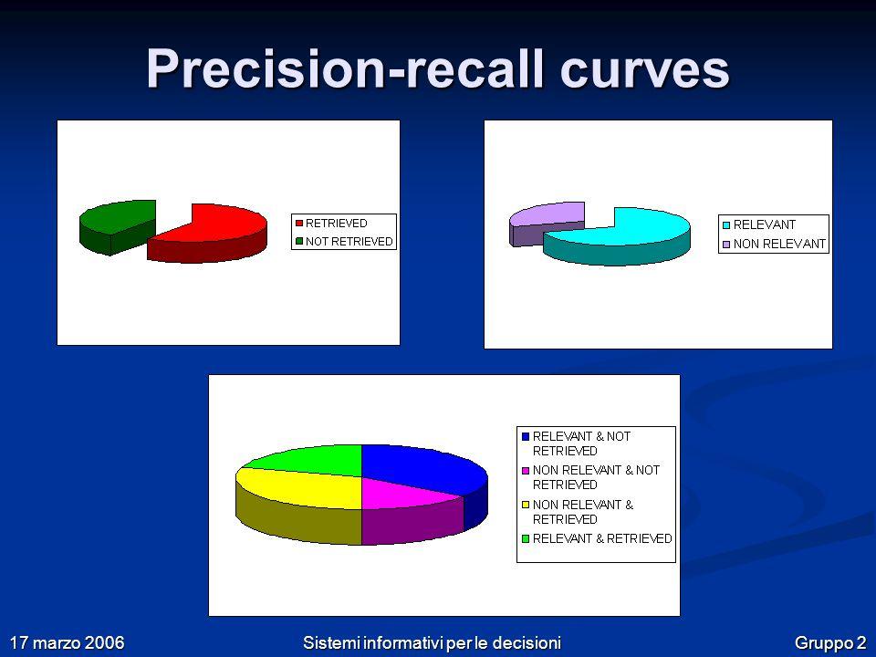 Gruppo 2 17 marzo 2006 Sistemi informativi per le decisioni Precision-recall curves
