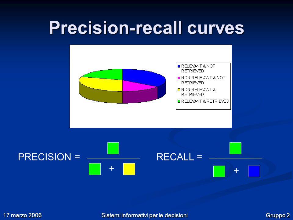Gruppo 2 17 marzo 2006 Sistemi informativi per le decisioni Precision-recall curves PRECISION =RECALL = + +