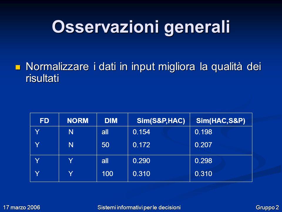 Gruppo 2 17 marzo 2006 Sistemi informativi per le decisioni Osservazioni generali Normalizzare i dati in input migliora la qualità dei risultati Normalizzare i dati in input migliora la qualità dei risultati FDNORMSim(S&P,HAC)Sim(HAC,S&P)DIM YYYY NNNN YYYY YYYY all 50 all 100 0.154 0.172 0.290 0.310 0.198 0.207 0.298 0.310