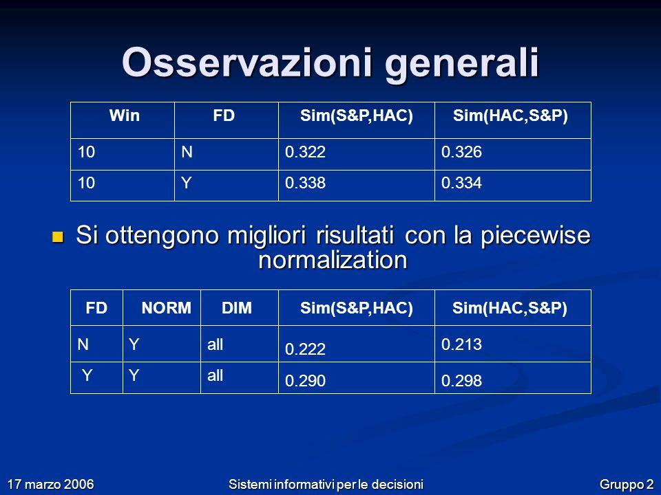 Gruppo 2 17 marzo 2006 Sistemi informativi per le decisioni Osservazioni generali Si ottengono migliori risultati con la piecewise normalization Si ottengono migliori risultati con la piecewise normalization 100.322 0.338 0.326 0.334 FDSim(S&P,HAC)Sim(HAC,S&P)Win N 10Y FDNORMSim(S&P,HAC)Sim(HAC,S&P)DIM NY YY all 0.222 0.290 0.213 0.298