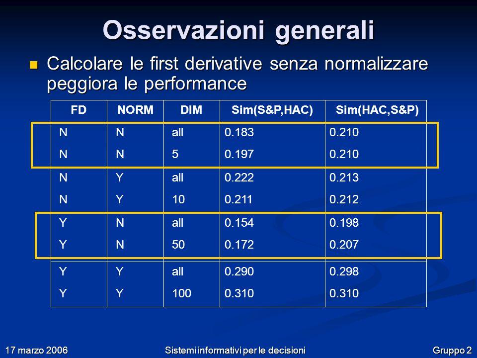 Gruppo 2 17 marzo 2006 Sistemi informativi per le decisioni Osservazioni generali Calcolare le first derivative senza normalizzare peggiora le performance Calcolare le first derivative senza normalizzare peggiora le performance FDNORMSim(S&P,HAC)Sim(HAC,S&P)DIM NNNN NNNN NNNN YYYY YYYY NNNN YYYY YYYY all 5 all 10 all 50 all 100 0.183 0.197 0.222 0.211 0.154 0.172 0.290 0.310 0.210 0.213 0.212 0.198 0.207 0.298 0.310