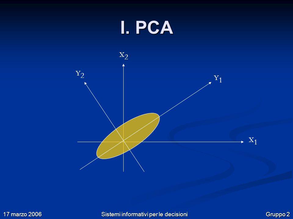 Gruppo 2 17 marzo 2006 Sistemi informativi per le decisioni I. PCA Y 2 X 2 X 1 Y 1
