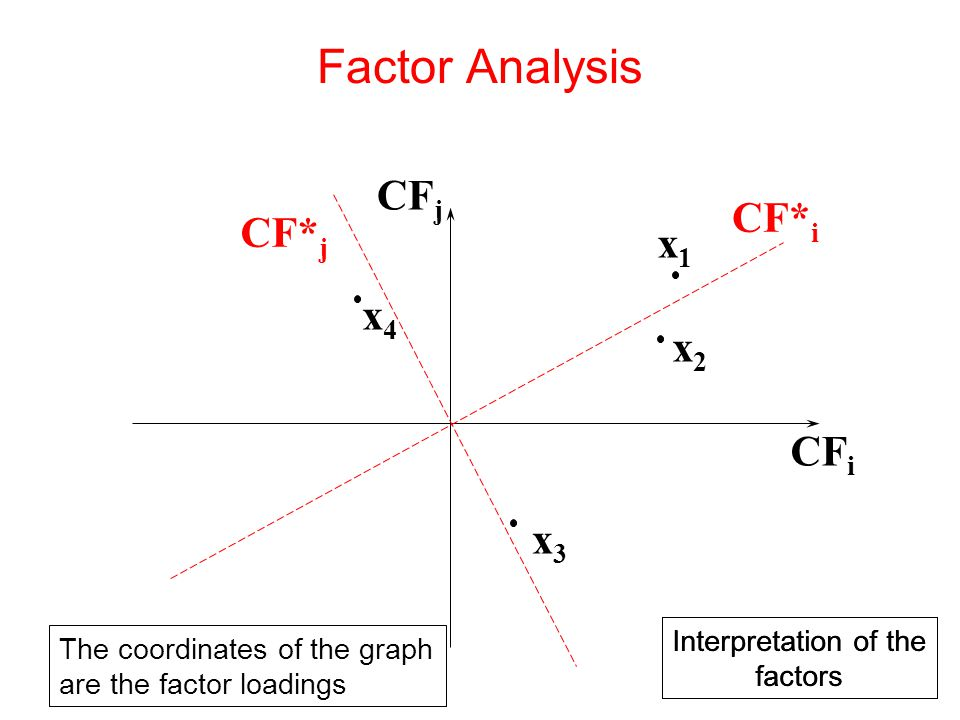 x3x3 x4x4 CF i CF j x1x1 x2x2 The coordinates of the graph are the factor loadings Interpretation of the factors Interpretation of the factors CF* i CF* j Factor Analysis