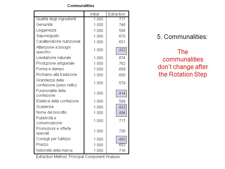 5. Communalities: The communalities don't change after the Rotation Step