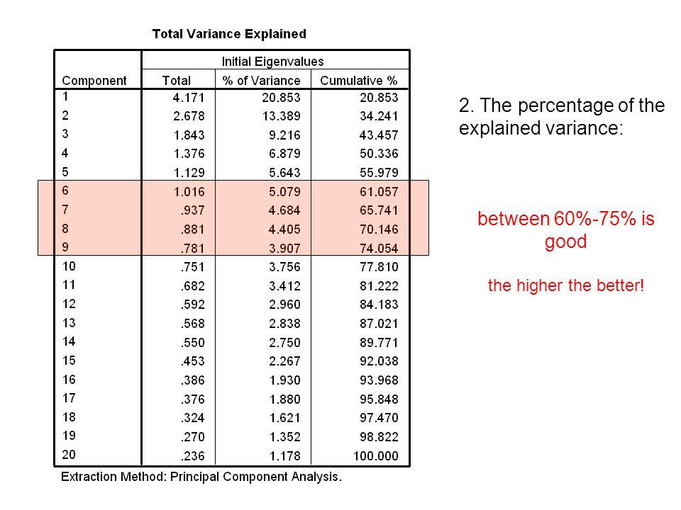 2. The percentage of the explained variance: between 60%-75% is good the higher the better!